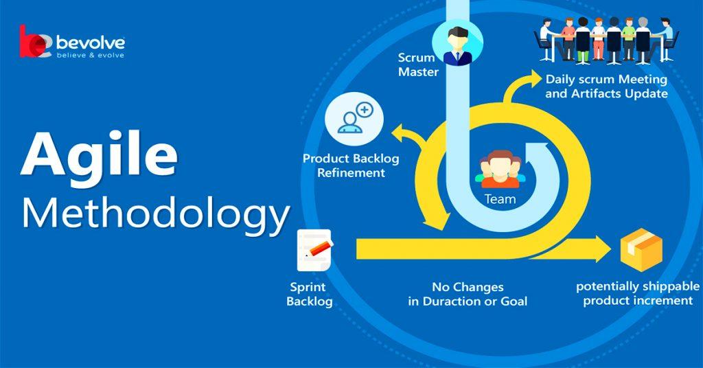 Get The Best Agile Methodology for mobile app development Service in New York