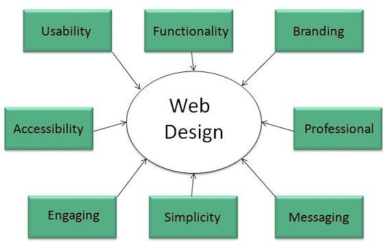 Why is a well designed website more responsive